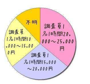 東京都の探偵業調査員1時間の単価