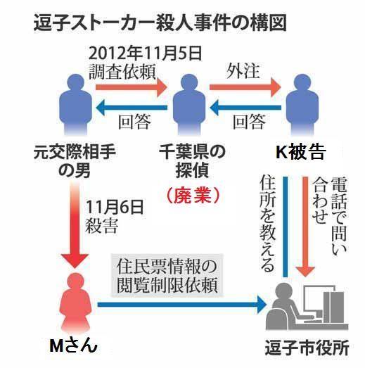 神奈川県逗子市ストーカー事件の構図